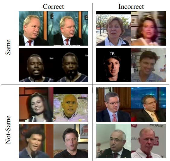Face Recognition in Unconstrained Videos with Matched